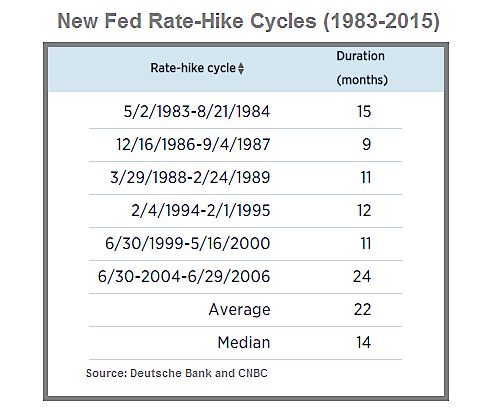 fed rate hike cycles history and duration table