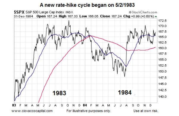 federal reserve rate hike cycles stock market chart 1983-1984