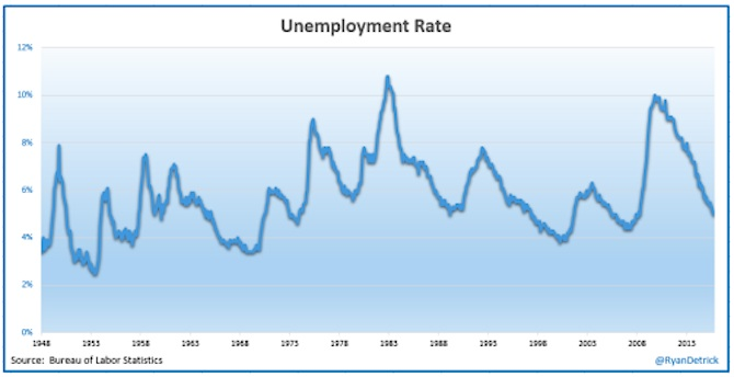 historical unemployment rate chart_october jobs report