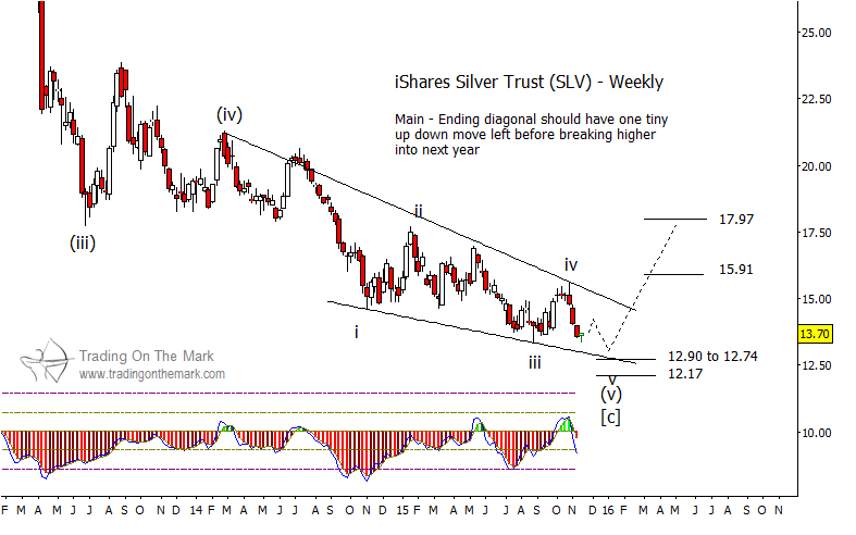 Price Patterns Imply Silver Etf Slv Price Bottom Is Near See It