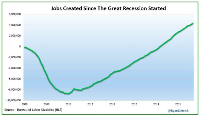 jobs created since the great recession chart