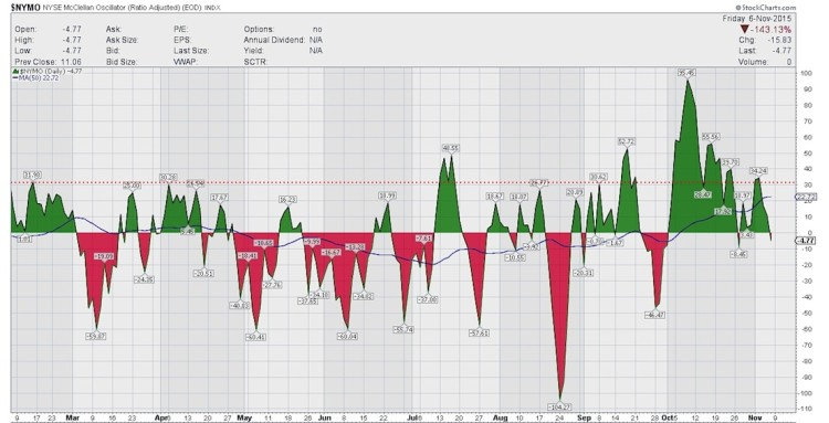 mcclellan oscillator stock market bearish november 9