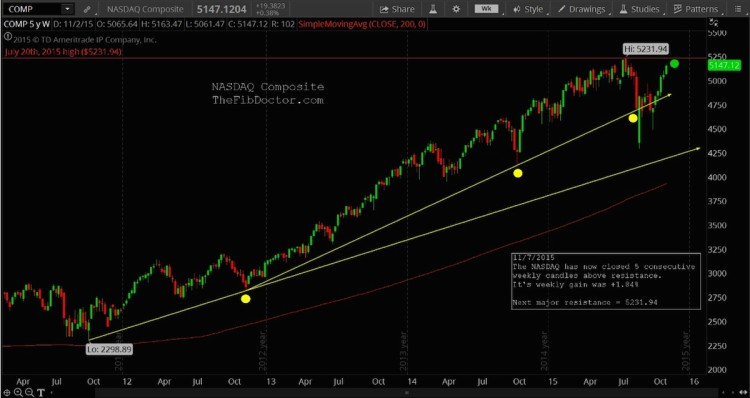 nasdaq composite retest all time highs chart november 9
