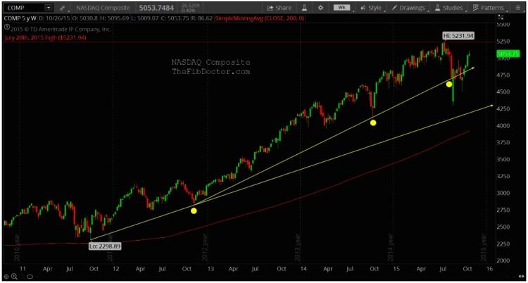 nasdaq composite technical support levels chart analysis november
