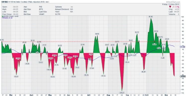 nymo mcclellan oscillator oversold stock market chart november 16