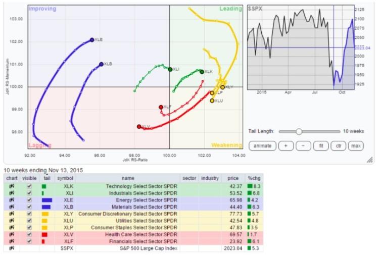 rrg relative rotation graph stock market sectors november 16