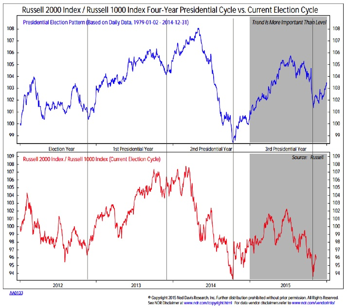 russell 2000 index end of year seasonal outperformance stocks 2015 chart