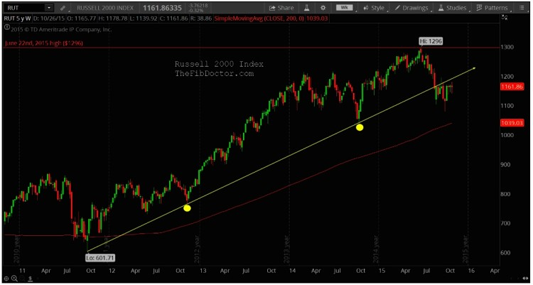 russell 2000 index technical resistance levels chart analysis november