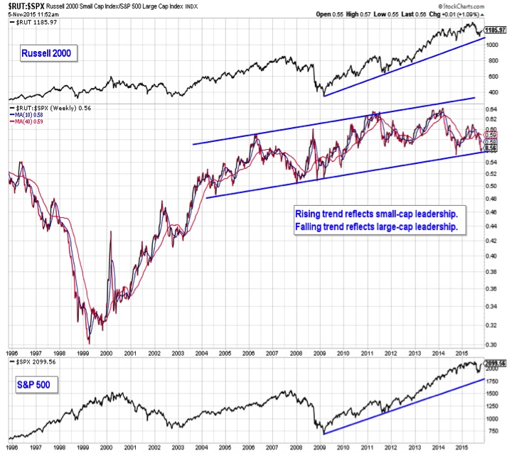 russell 2000 relative strength to sp 500 trend channel2004-2015