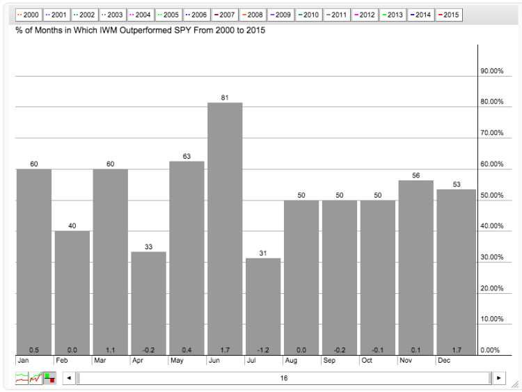 seasonality chart iwm by month history small caps rally into year end