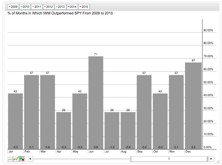 seasonality iwm vs spy by month during bull market