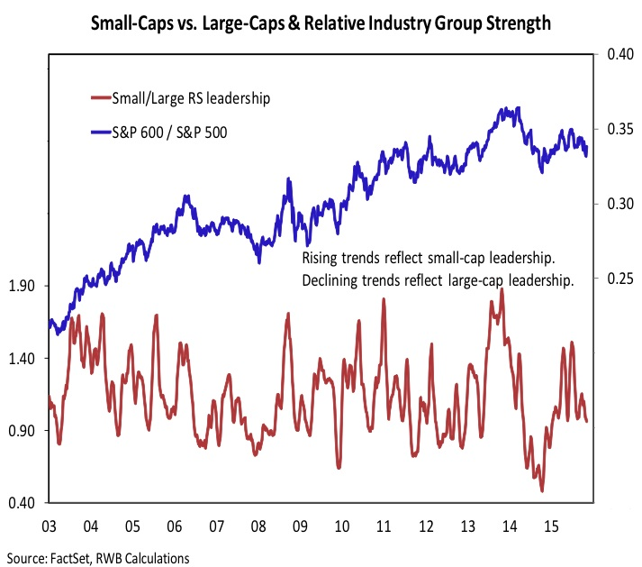 small caps stocks vs large caps relative strength 10 years chart