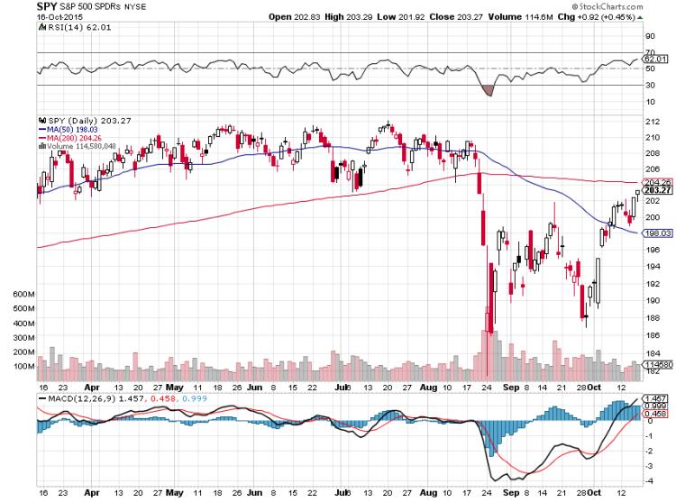 sp 500 etf spy large caps stocks chart october 16