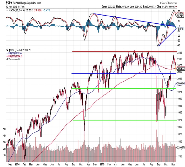 sp 500 technical analysis stock market outlook chart november 13
