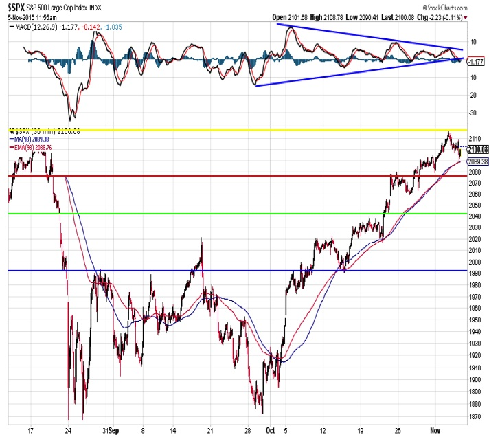 sp 500 technical support resistance levels chart november 6