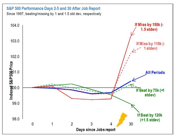 spx performance days after monthly jobs report november 9