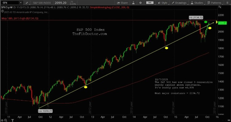 spx sp 500 chart technical breakout november 9