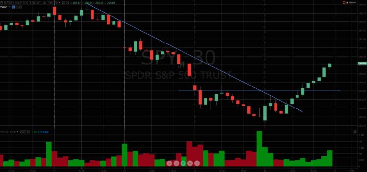 spy sp 500 etf chart november 13 and 16 trading