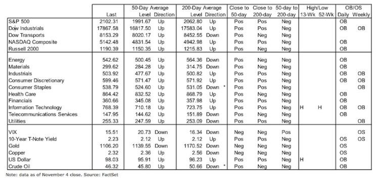 stock market indicators key price levels breadth november 6