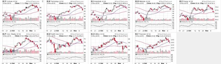 stock market sectors relative strength performance chart november 16
