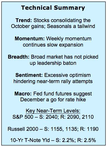 stock market technical analysis summary november 13