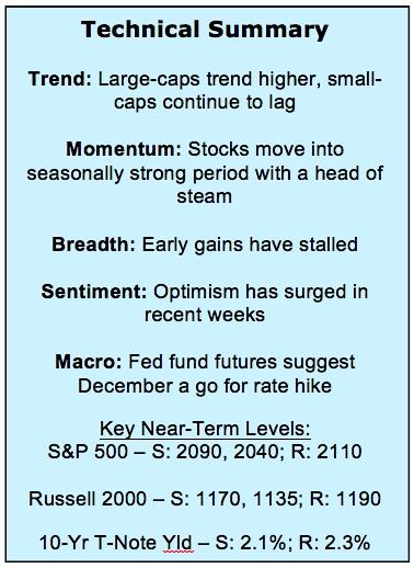 stock market technical analysis summary november 6