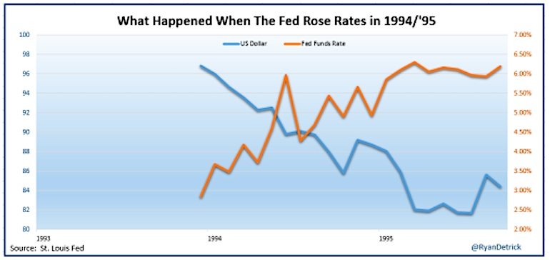 us dollar index weaker federal reserve higher interest rates 1994