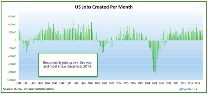 us jobs created by month 1948 to 2015_october jobs report
