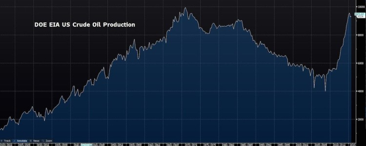 us oil production history chart_department of energy eia
