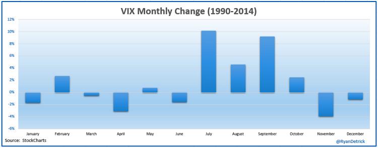 vix average returns by month chart market volaility 1990-2014