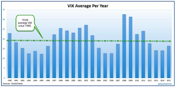 vix market volatility index average year since 1990 chart