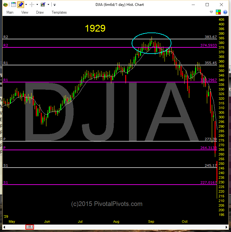 Yearly Pivot Points Track Major Turns In The Market