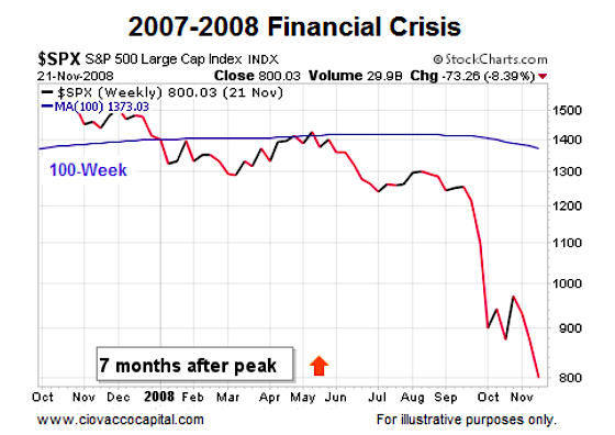 Is The Stock Market Setting Up For A Big Decline? - See It Market
