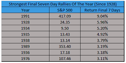 best final seven days of year stock market history