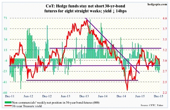 cot report data 30 year us treasury bond futures net short positions december 8 2015