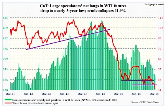 cot report data crude oil futures net long positions december 8 2015