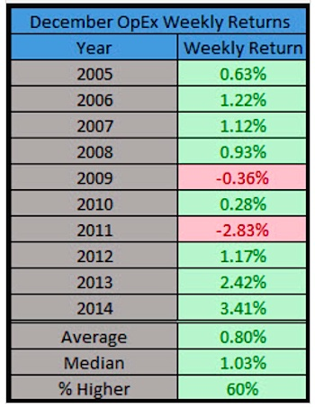 december opex weekly returns by year chart