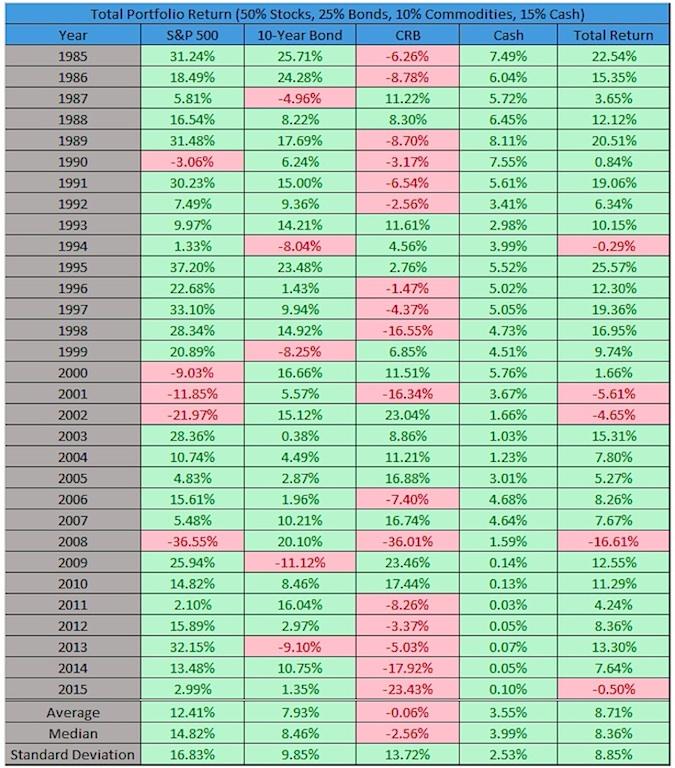 diversified investors portfolio performance in 2015 vs history