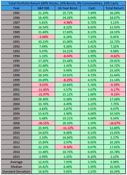 diversified investors portfolio performance without commodities in 2015