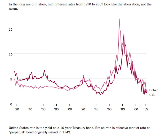 The Inflation Factor In The History Of Interest Rates See It Market