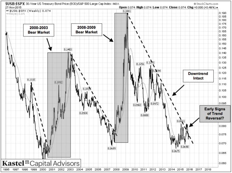 intermarket analysis bonds stocks chart market turning points 1995 to 2015