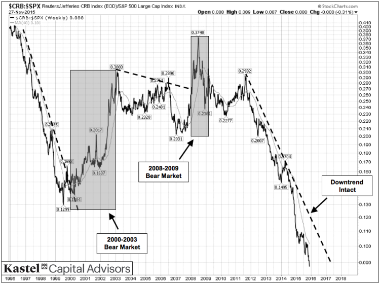 intermarket analysis commodities stocks market turning points chart 1995 to 2015