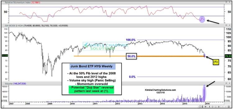 junk bonds etf jnk chart high yield bonds reversal rally december