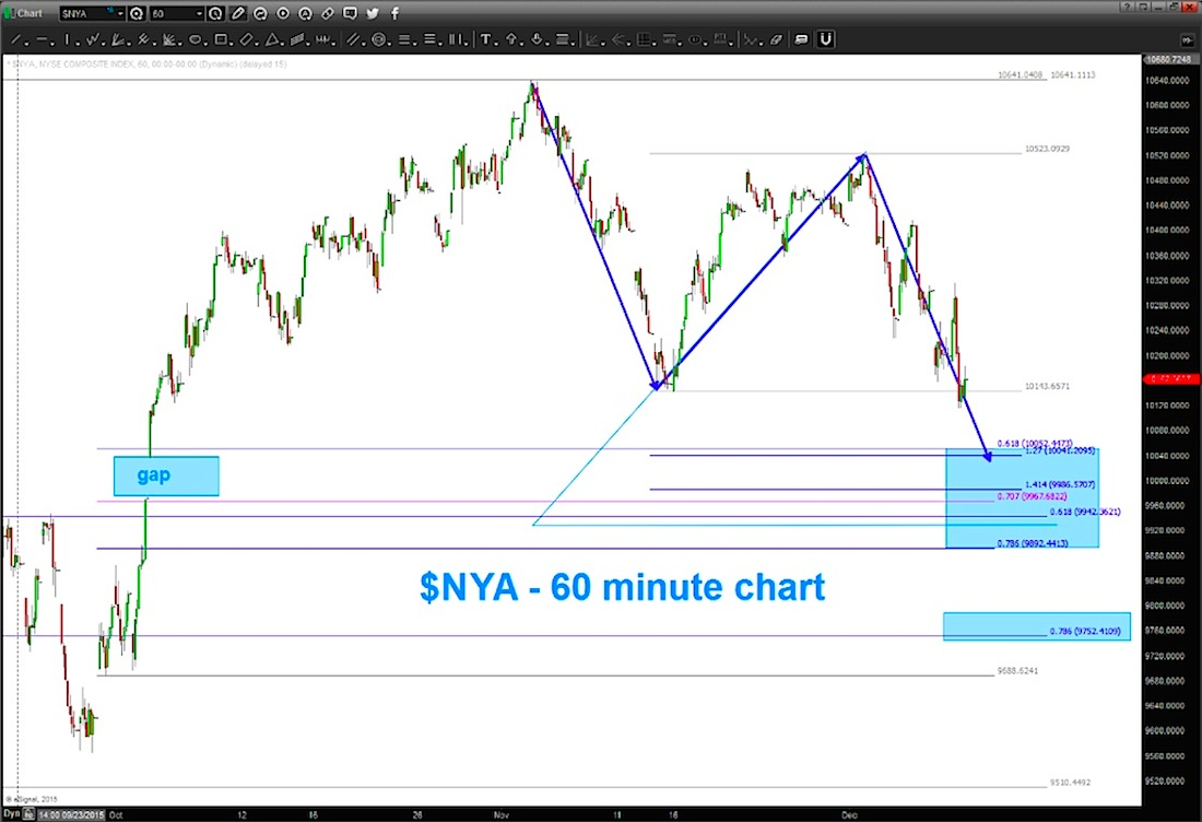 Nyse Composite Index Price Support Levels Chart December 11