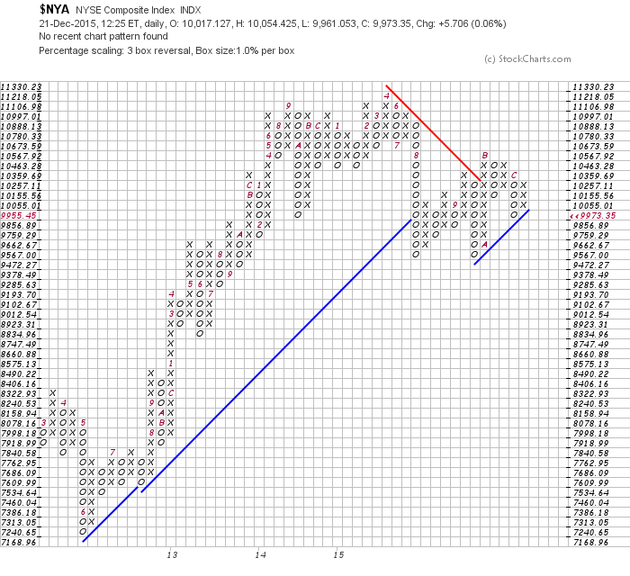 nyse composite point & figure signals chart december