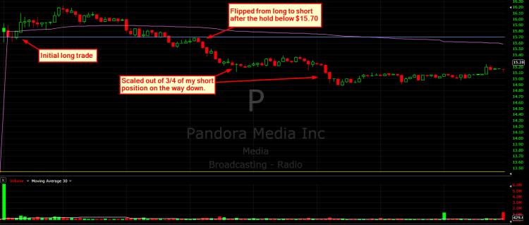 pandora stock chart december 15 intraday trading vwap