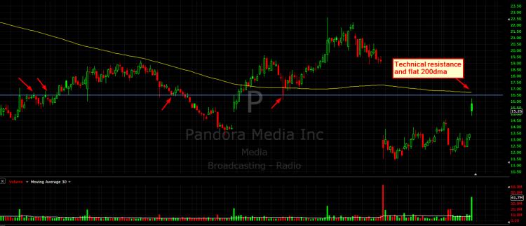 pandora stock chart gap higher on news december 15