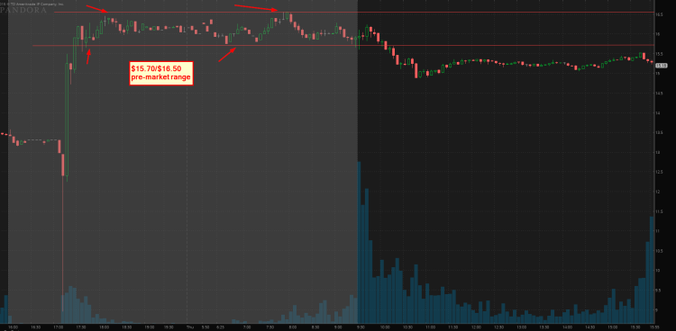 pandora stock trading chart december 15