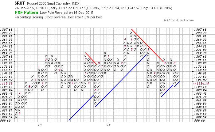 russell 2000 index point and figure chart bearish december