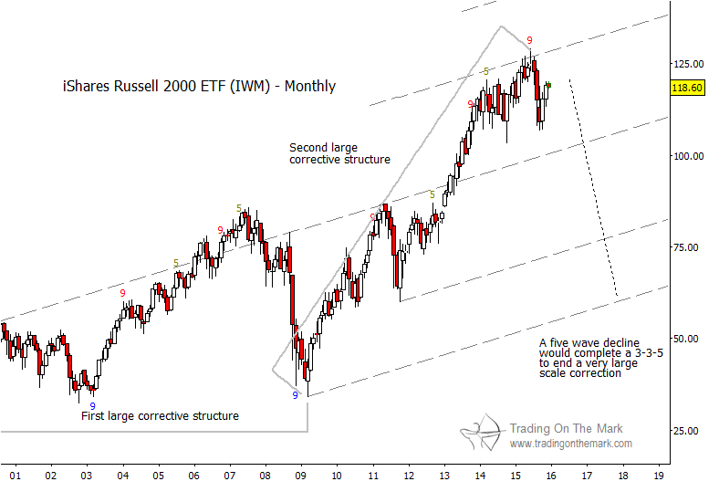 Russell 2000 price forecast bearish into 2016 see it market